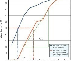 """<span class=""""bildunterschrift_hervorgehoben"""">5</span>Suspension fractionation by classification of solid recovered fuels (SRF) prepared out of an identical high-calorific fraction produced from a mechanical-biological treating [2]<br />"""