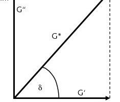 """Vektorielle Darstellung des komplexen Schubmodul G* und des Phasenverschiebungswinkel <span class=""""Sonderzeichen"""">d</span> in der Gauß'schen Zahlenebene<br />"""