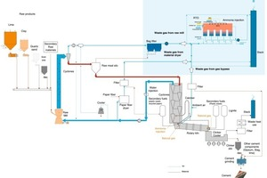 """<div class=""""bildunterschrift_en""""><span class=""""bu_ziffer_blau"""">2</span> Schematic process flow of the cement plant</div>"""