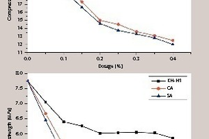 """<div class=""""bildtext_en"""">2 The influence of the retarders on compressive and flexural strengths of dihydrate FGD gypsum</div>"""