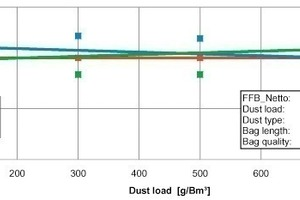 "<span class=""bildunterschrift_hervorgehoben"">4</span>	Comparison of the differential pressure of the filter as a function of bag length and dust loading<br />"