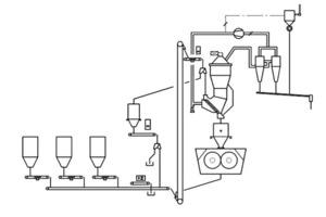 "<div class=""bildunterschrift_en""><span class=""bu_ziffer_blau"">9</span> Process flow sheet of a finish grinding system with POYLCOM<sup>®</sup> and SEPOL<sup>®</sup> PC</div>"