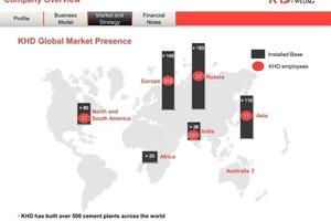 Globale Marktpräsenz von KHD<br />