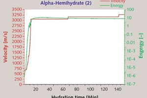 "<div class=""bildtext_en"">4 Temporal change in ultrasonic energy and velocity of a-hemihydrate (2) [W/aHH-ratio: 0.33, Temperature: 23°C]</div>"