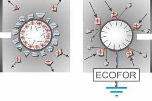 1 Principle of the electro neutralization technology of Ecofor <br />