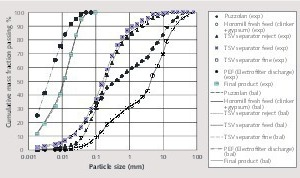 """<div class=""""bildtext_en"""">3 Mass balanced and experimental particle size distributions around the circuit</div>"""