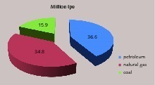 "<span class=""bu_ziffer_blau"">3</span> Resource distribution of primary energy imports in Turkey (ETKB, 2012b"