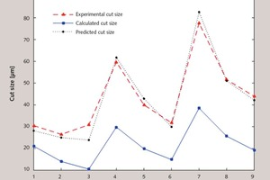 """<div class=""""bildtext_en"""">6 Comparison of the experimental, predicted and calculated cut sizes</div>"""