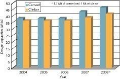 """<span class=""""bildunterschrift_hervorgehoben"""">1</span>Design capacities for cement in Egypt<br />"""