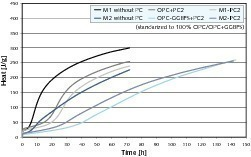 "<span class=""bildunterschrift_hervorgehoben"">1</span>Influence of GGBFS on the hydration process of UHPC (OPC: cement, CEM-GGBFS: cement ground granulated blast furnace slag)<br />"