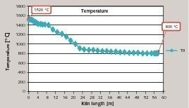 "<div class=""bildunterschrift_en""><span class=""bu_ziffer_blau"">21</span> Kiln bed temperature along the kiln length [in °C/m]</div>"