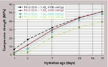 Einfluss der Basizität (C/S) auf die Druckfestigkeitsentwicklung von Hochofenzement mit Hüttensand D (HS/KL = 75/25), Granulation G1