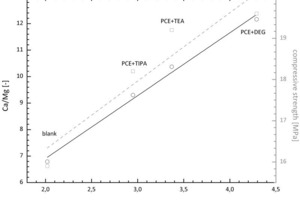Einfluss der Mahlhilfen auf die Löslichkeit der zweiwertigen Ionen bei frischem Hüttensand<br />