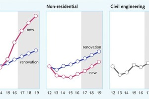 2 Construction output: 19 Euroconstruct countries, Index 2012=100, constant prices