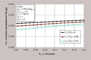 "<div class=""bildtext_en"">6 CO<sub>2</sub> concentration in the flue gas for different residual CO<sub>2</sub> contents of the limestone as a function of the CO<sub>2</sub> content of the limestone</div>"