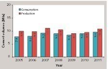 Zementverbrauch und -produktion in Kolumbien<br />
