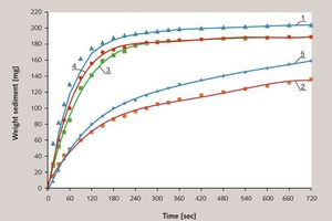 2 Kinetics of cement sedimentation with admixtures, conventional signs are shown in the Figure 1