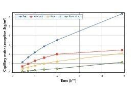"<span class=""bildunterschrift_hervorgehoben"">10</span>Capillary water-absorption rates of cement stone samples modified with KS4<br />"