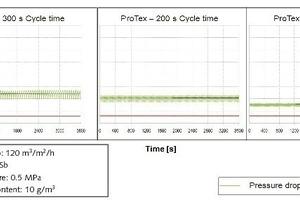 "<span class=""bildunterschrift_hervorgehoben"">6</span>Differential pressure characteristics at reduced cycle times<br />"