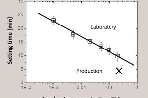 "<div class=""bildunterschrift_en""><span class=""bu_ziffer_blau"">8</span> Setting time as a function of the accelerator concentration in a logarithmic scale for a plaster slurry at W/G = 0.7 prepared in the laboratory and in the production</div>"