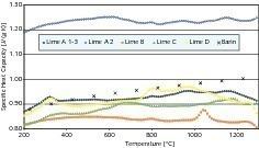 Mittelwerte der wahren spezifischen Wärmekapazität verschiedener Branntkalke