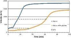 Entwicklung der Laufzeitgeschwingigkeiten von Stuckgips – mit und ohne Glycinzugabe – während der Hydratation<br />