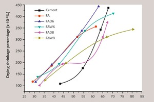 8 Variation of drying shrinkage as a function of compressive strength