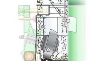 Wirkprinzip der Loesche-Mühle mit Metallaustrag