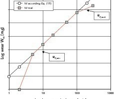 Strahlverschleiß: Abhängigkeit W<sub>M</sub> = W<sub>M</sub>(u<sub>P,0</sub>)<br />