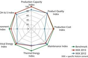 """<div class=""""bildtext_en"""">2 Overall performance index (OPI) chart</div>"""