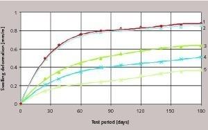 Quellkinetik von Zement-Sand-Mörtel mit Additiv in einer 5%-igen Lösung von Natriumsulfat: 1= ohne Additiv, 2=1,5% SN, 3 = 0,1% WA, 4 = 1% SW, 5=2,6% Additiv