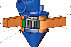 """<div class=""""bildtext_en"""">1 Schematic structure of the turbo air classifier: 1: Cone, 2: Volute, 3: Spreadingdisk, 4: Feed inlet, 5: Fine powder outlet, 6: Air inlet, 7: Guide blades, 8-Rotor cage, 9:Coarse powder outlet</div>"""