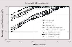 """<div class=""""bildtext_en"""">4 Experimental particle size distributions around the circuit operating with a VSI impact crusher</div>"""