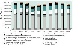 """<span class=""""bildunterschrift_hervorgehoben"""">1</span>Development of amounts and application of fly ash used in Germany from 1999 to 2008<br />"""