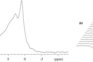 """<span class=""""bu_ziffer_blau"""">10</span> (a) Single-pulse <sup>31</sup>P MASNMR spectrum (9.39T, n<sub>R</sub>=12.0kHz) for an anhydrous white Portland cement. (b) Inversion-recovery <sup>31</sup>P MASNMR spectra (9.39T, n<sub>R</sub>=12.0kHz) for the same cement, illustrating the difference in spin-lattice relaxation times for the resonances originating from phosphorus incorporated as guest ions in alite and belite. The recovery times in the IR experiments increase from 0.001s (front spectrum) to 30s for the last spectrum displayed in the row"""