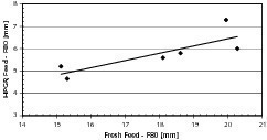 "<span class=""bildunterschrift_hervorgehoben"">5</span>Effect of size distributions of fresh feed on HPGR feed<br />"