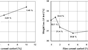 "<span class=""bildunterschrift_hervorgehoben"">10</span>	Influence of the fibre cement content on the resistance to freeze-thaw-cycling and to abrasion"