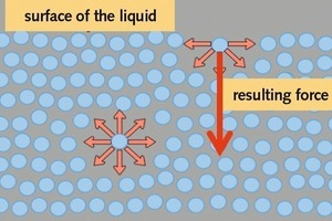 "<div class=""bildtext_en"">4 Diagram of different directional forces on molecules. Surface tension is the effect of one-sided forces on the surface [6]</div>"
