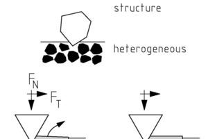 Heterogener Wandwerkstoff: Mögliche Verschleißmechanismen<br />