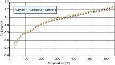 Streuung der spezifischen Wärmekapazität bei Kalkstein A