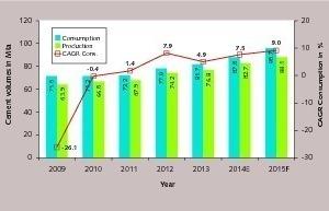 """<div class=""""bildtext_en"""">15 US cement production and consumption</div>"""