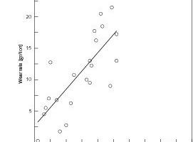 "<span class=""bildunterschrift_hervorgehoben"">8</span>Wear rate vs +90 µm quartz content<br />"