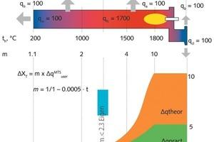 """<div class=""""bildtext_en"""">1 The chart of fuel saving scheme for clinkering</div>"""
