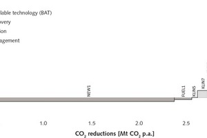 """<div class=""""bildtext_en"""">12 Marginal CO<sub>2</sub> reduction cost curve of the German cement industry for the year 2013 on the process level. The x-axis depicts the technical reduction potential of a measure, but not the overall savings potential of the industrial sector</div>"""