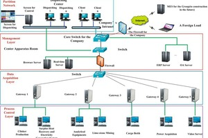 """<div class=""""bildtext_en"""">2 Hardware architecture of the MES system</div>"""