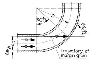 Bruchstelle/primärer Aufprallpunkt in einem 90°-Rohrbogen<br />