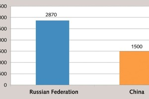 """<div class=""""bildtext_en"""">6 Cement cost in Russia and in China</div>"""