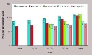 """<div class=""""bildunterschrift_en""""><span class=""""bu_ziffer_blau"""">3</span> Cement consumption forecasts, 2009–2013 </div>"""