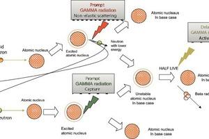Die drei verschiedenen Quellen von Gammastrahlung bei der Wechselwirkung mit Neutronen<br />
