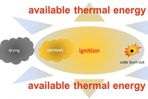 """<div class=""""bildtext_en"""">1 Simplified operational sequence of drying, pyrolysis and ignition regarding the conversion of fuels with subsequent coke burnout</div>"""